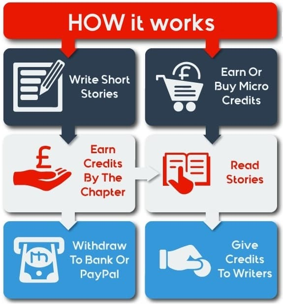 Read, Write And Get Paid For Short Stories - cover